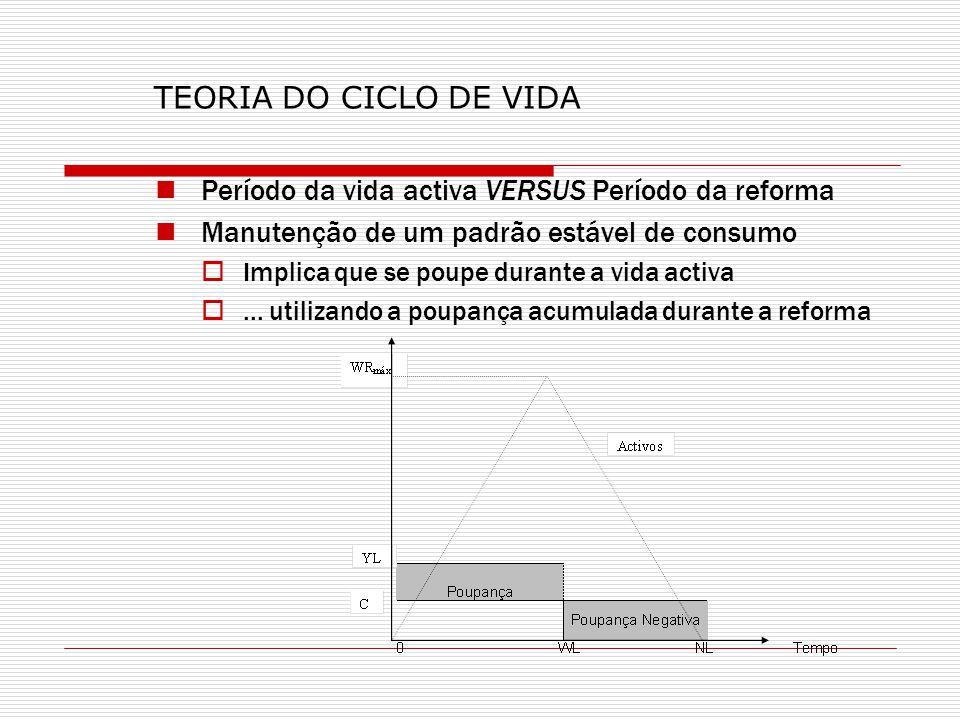 TEORIA DO CICLO DE VIDA Período da vida activa VERSUS Período da reforma. Manutenção de um padrão estável de consumo.
