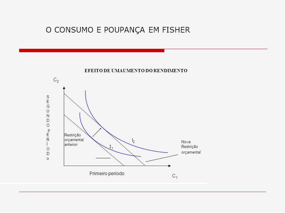 O CONSUMO E POUPANÇA EM FISHER