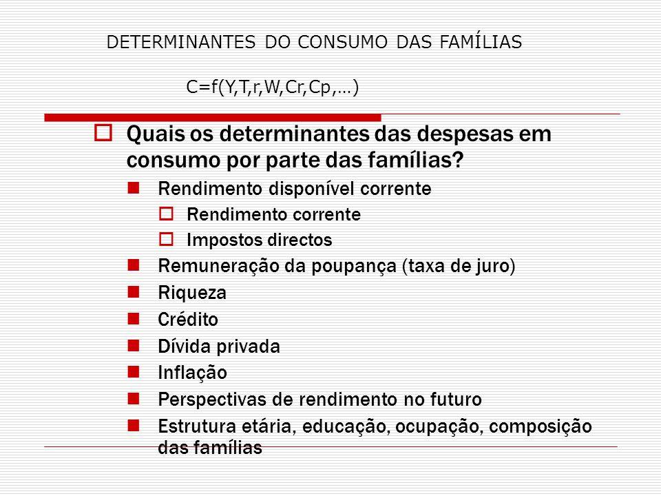 Quais os determinantes das despesas em consumo por parte das famílias