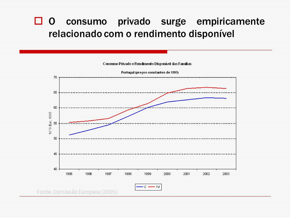 O consumo privado surge empiricamente relacionado com o rendimento disponível