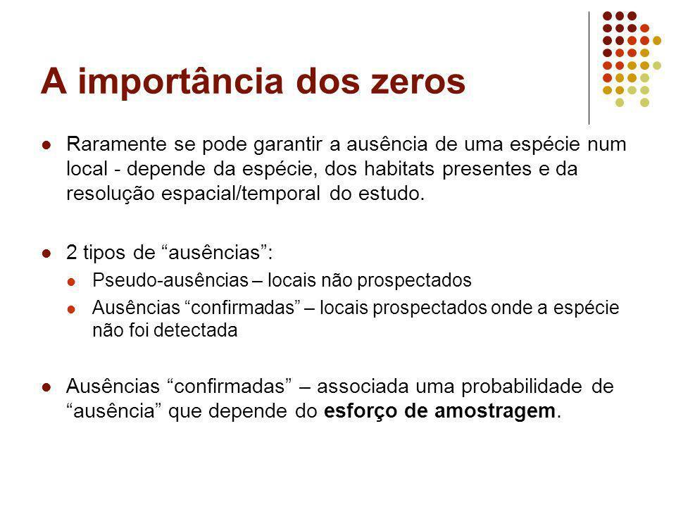A importância dos zeros