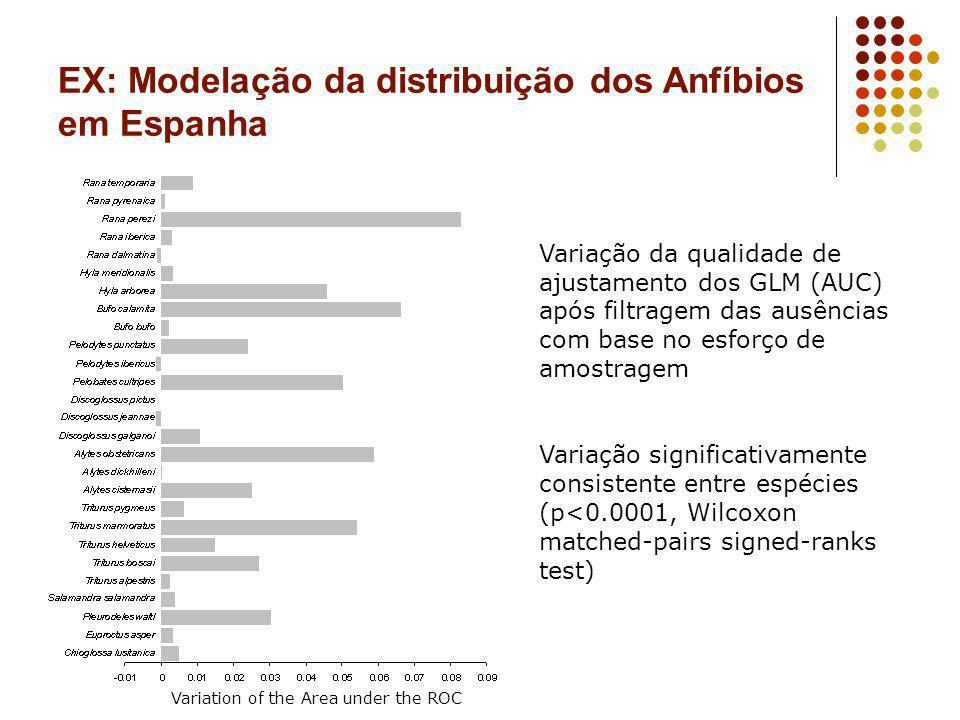 EX: Modelação da distribuição dos Anfíbios em Espanha