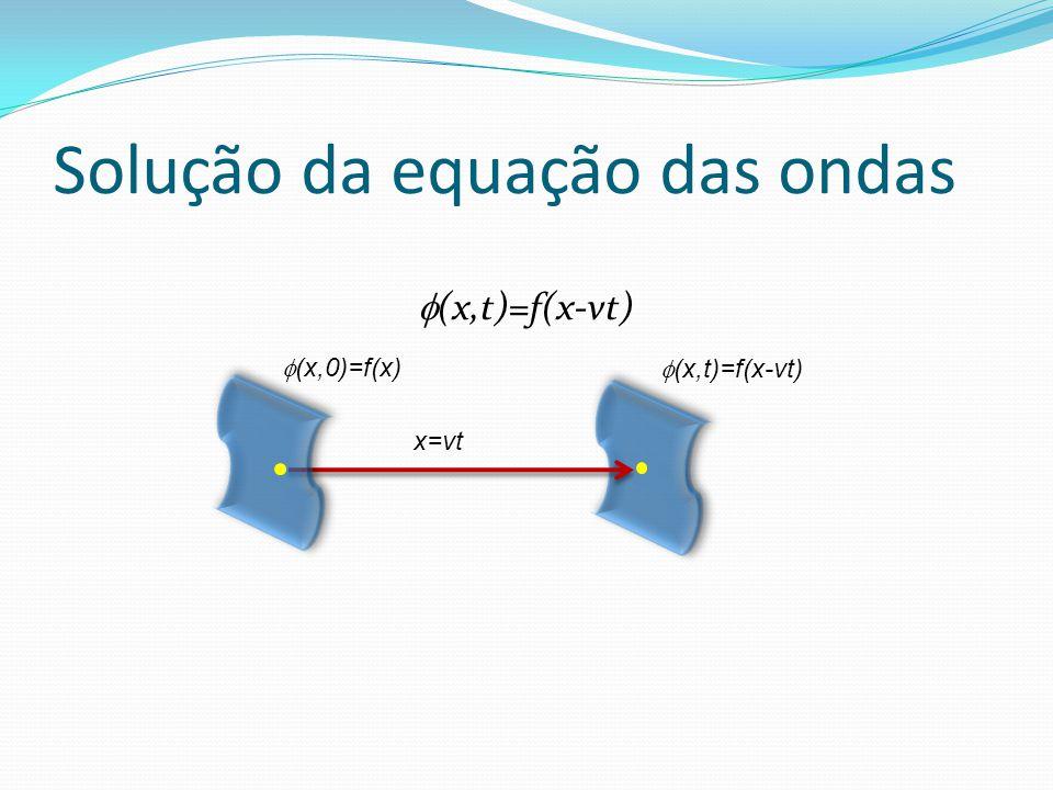 Solução da equação das ondas