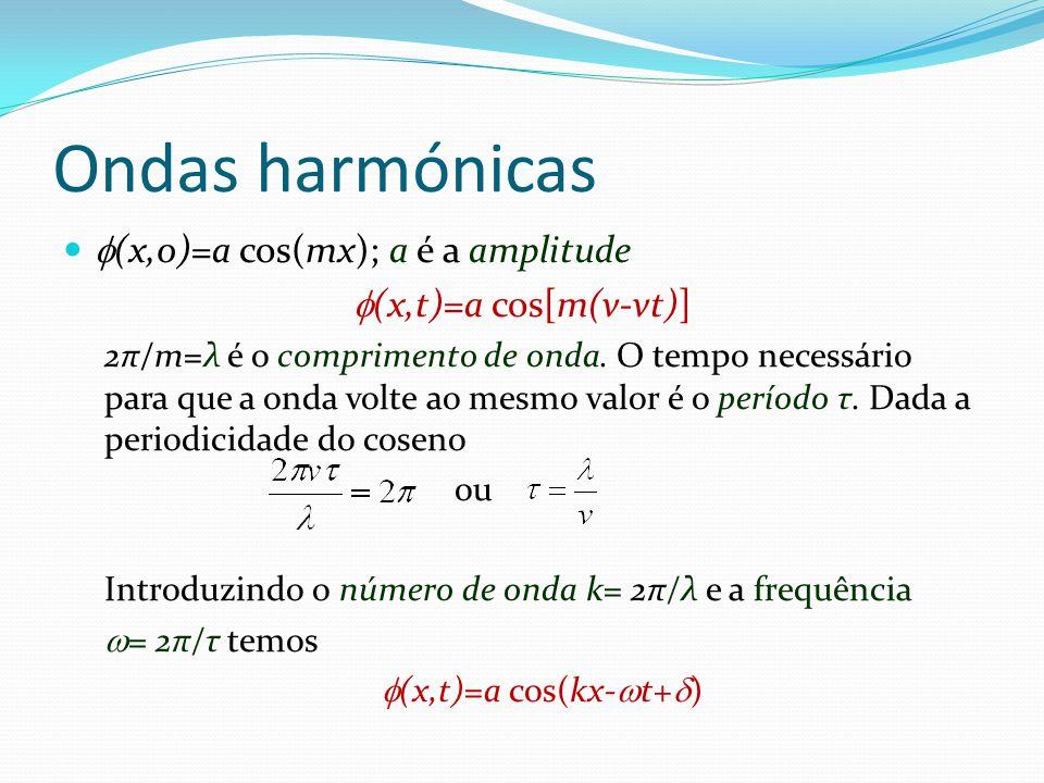 Ondas harmónicas (x,0)=a cos(mx); a é a amplitude
