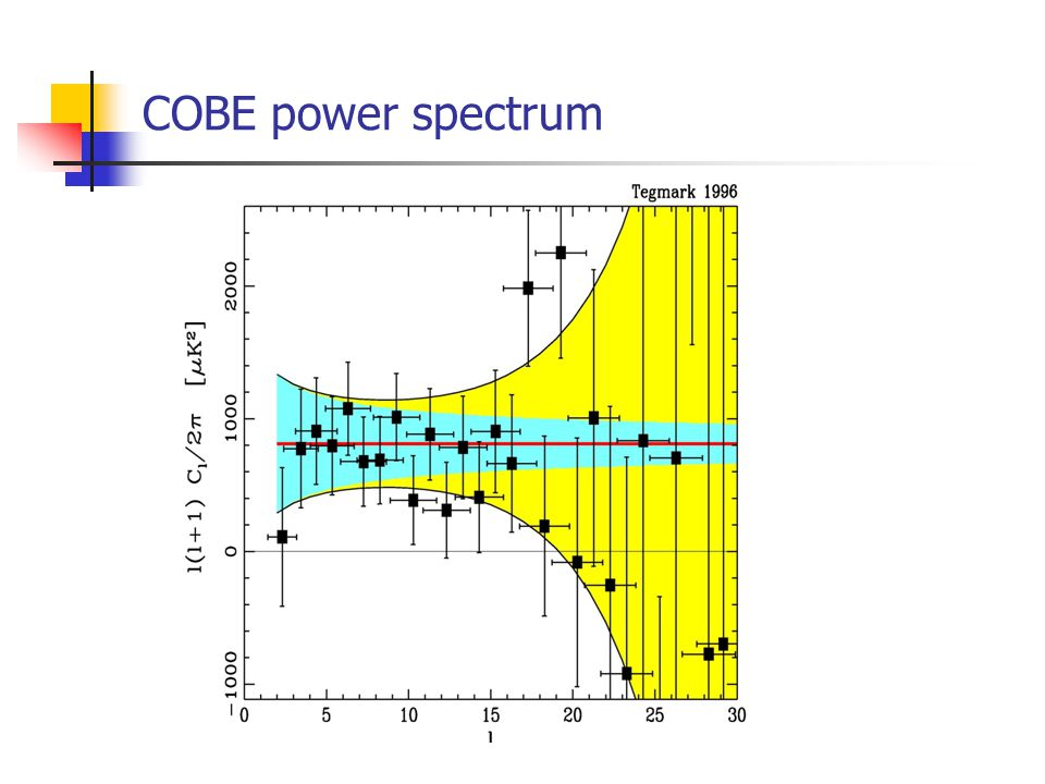 COBE power spectrum