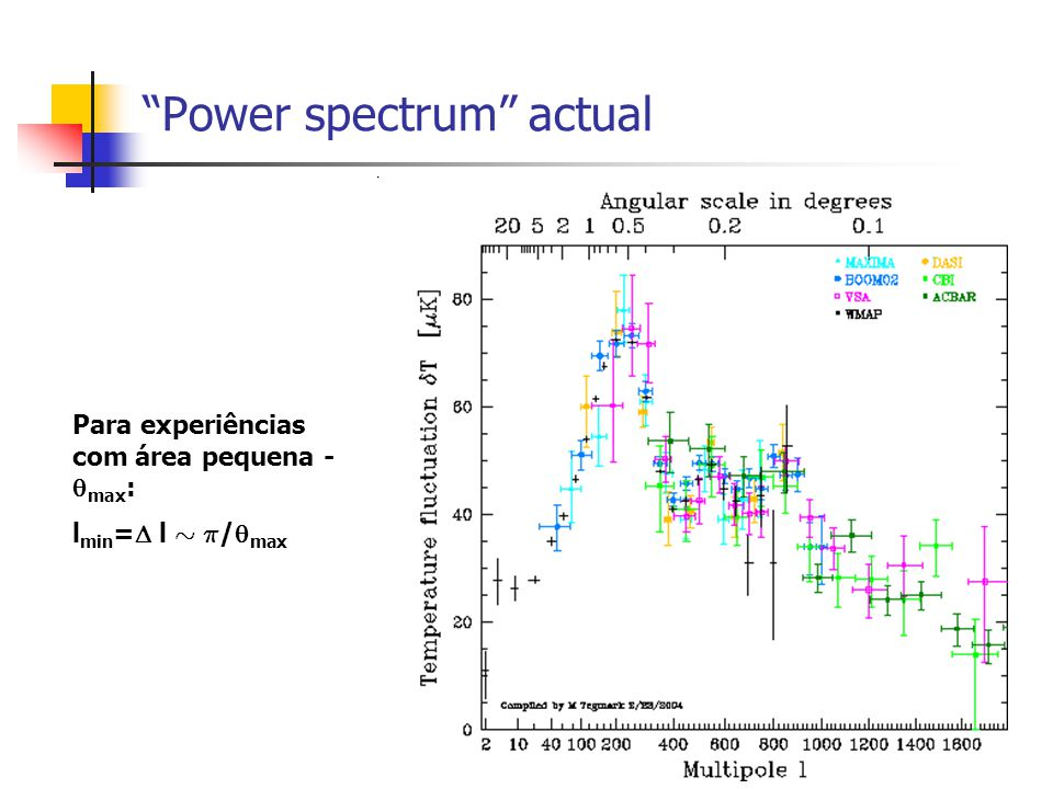 Power spectrum actual