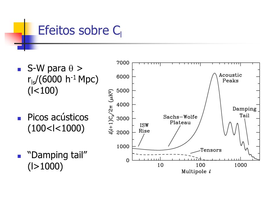 Efeitos sobre Cl S-W para  > rls/(6000 h-1 Mpc) (l<100)