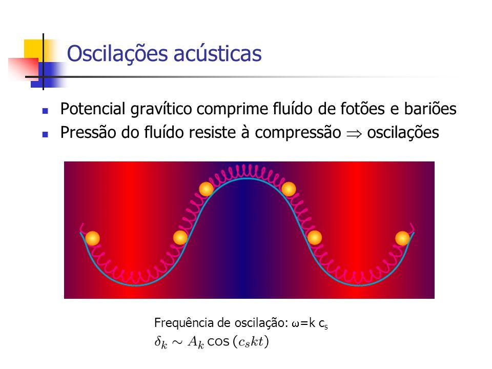 Oscilações acústicas Potencial gravítico comprime fluído de fotões e bariões. Pressão do fluído resiste à compressão  oscilações.