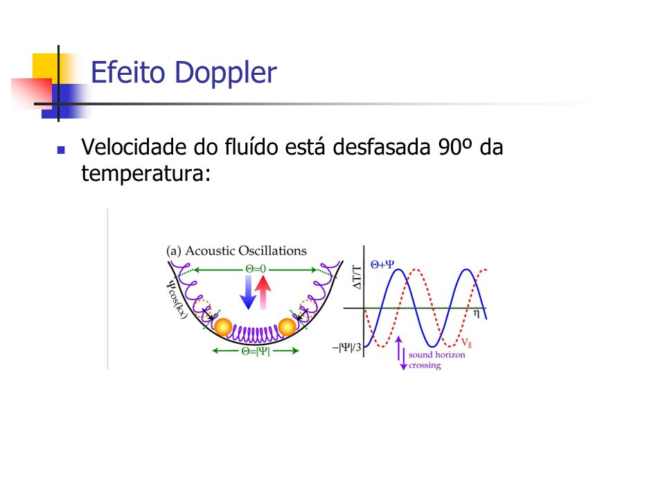 Efeito Doppler Velocidade do fluído está desfasada 90º da temperatura: