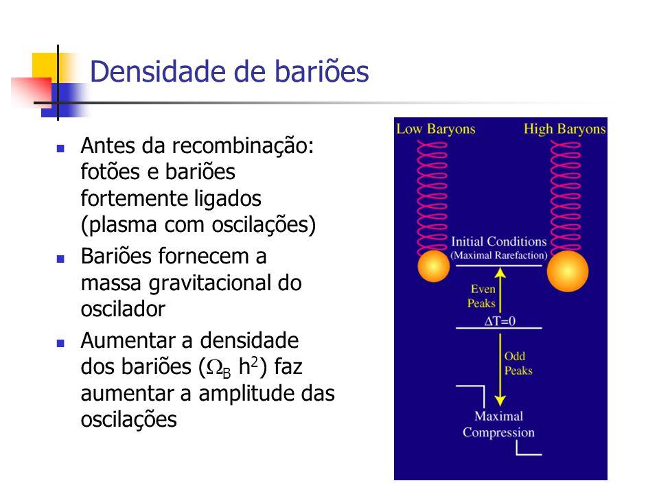 Densidade de bariões Antes da recombinação: fotões e bariões fortemente ligados (plasma com oscilações)