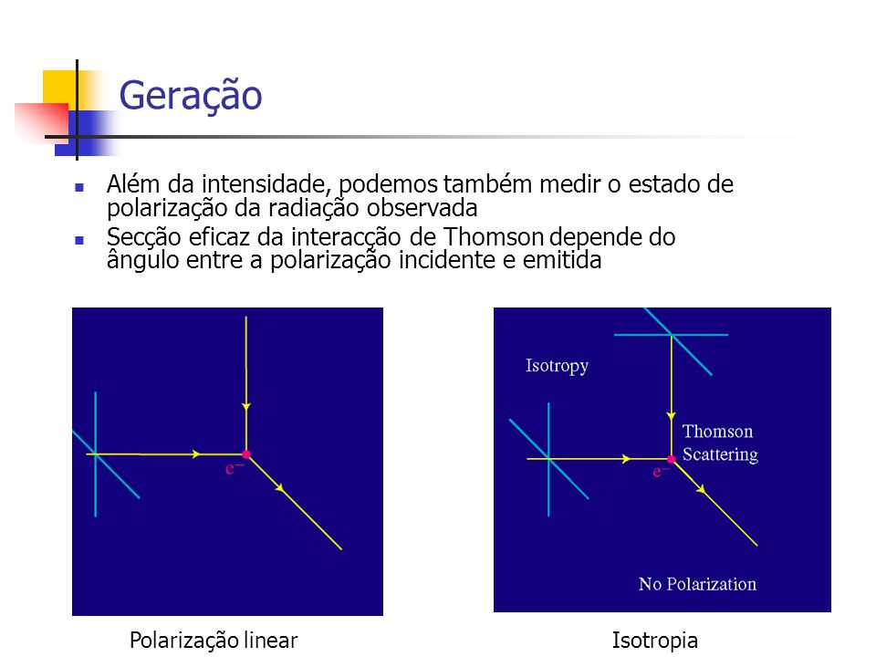 Geração Além da intensidade, podemos também medir o estado de polarização da radiação observada.