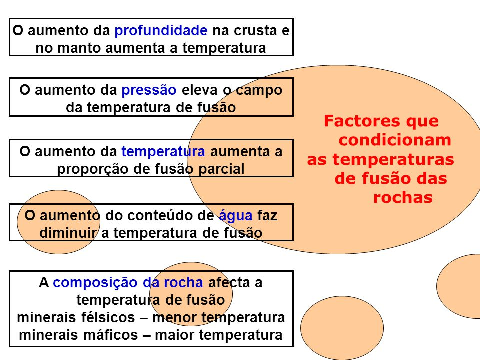 Factores que condicionam as temperaturas de fusão das rochas