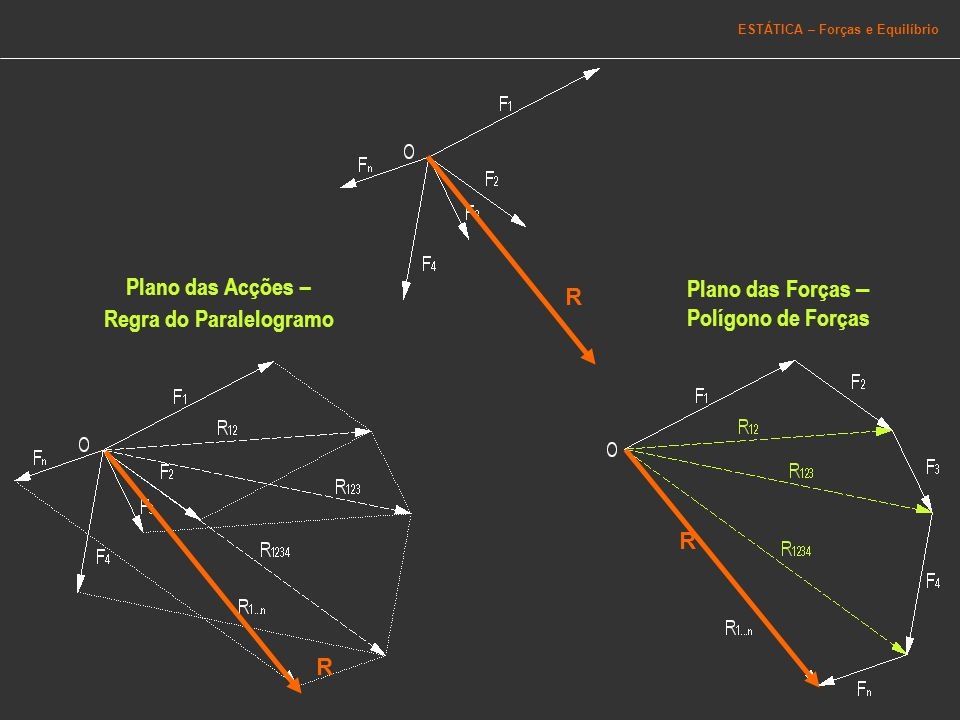 Plano das Forças – Polígono de Forças Regra do Paralelogramo