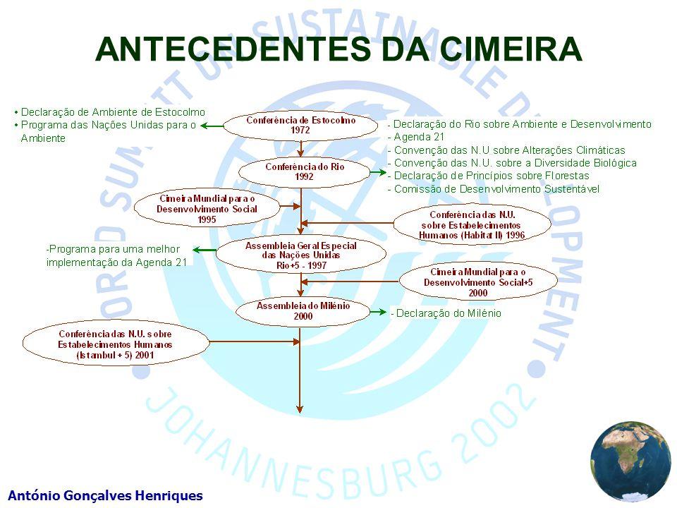 ANTECEDENTES DA CIMEIRA