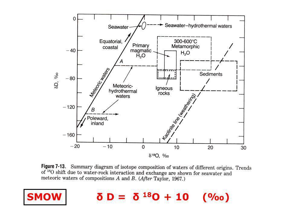 SMOW δ D = δ 18O + 10 (‰)