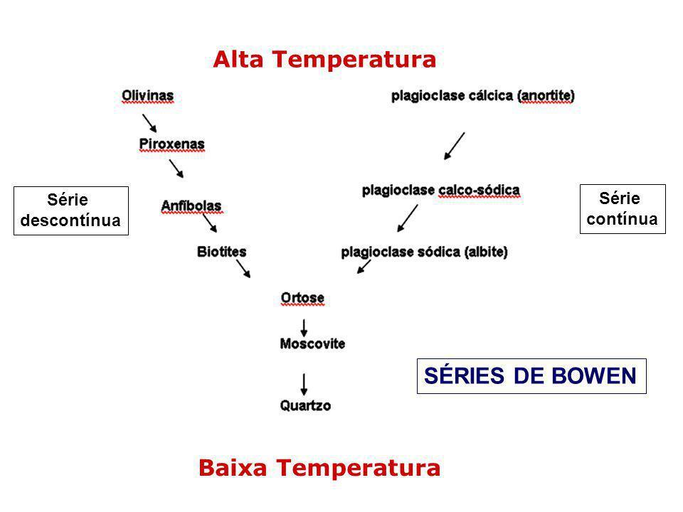Alta Temperatura SÉRIES DE BOWEN Baixa Temperatura Série Série