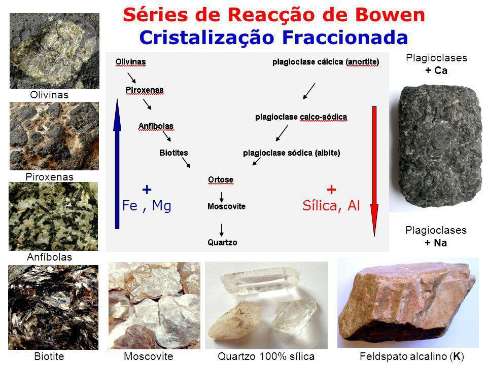 Séries de Reacção de Bowen Cristalização Fraccionada