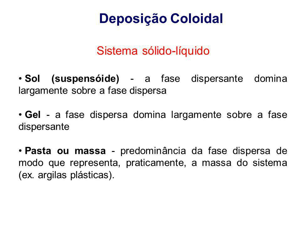 Deposição Coloidal Sistema sólido-líquido