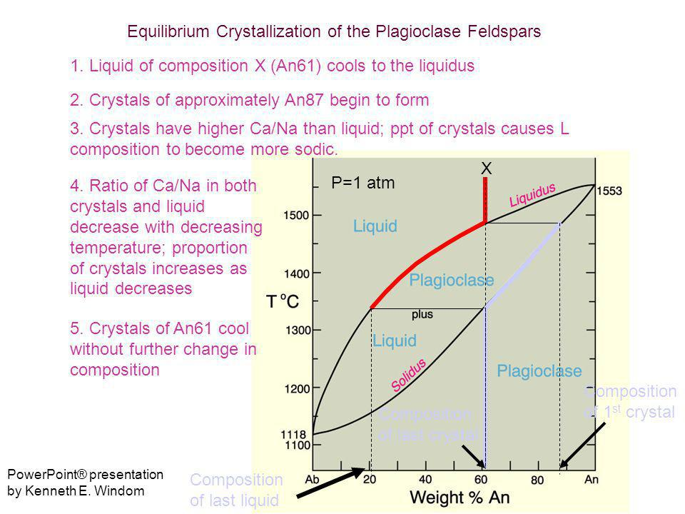Equilibrium Crystallization of the Plagioclase Feldspars