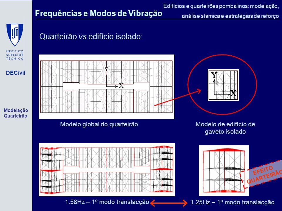 Frequências e Modos de Vibração