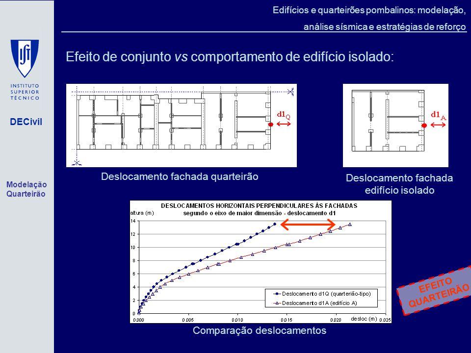 Efeito de conjunto vs comportamento de edifício isolado: