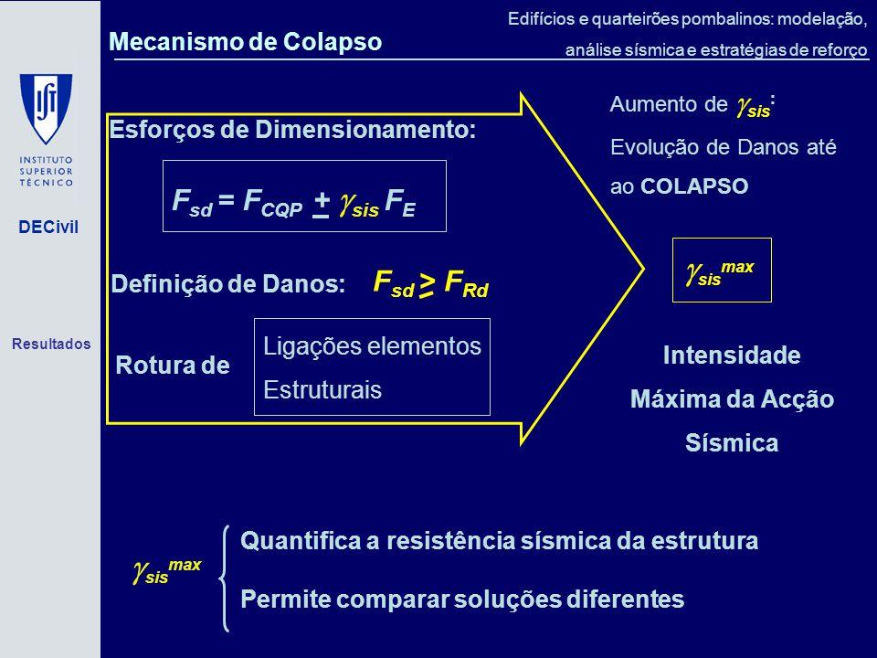 Intensidade Máxima da Acção Sísmica
