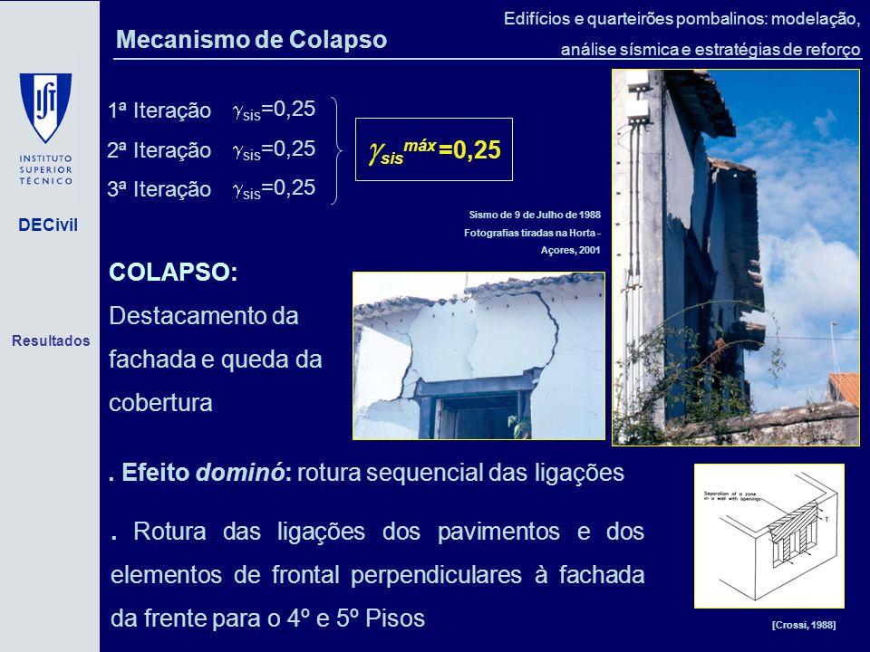 sismáx =0,25 Mecanismo de Colapso