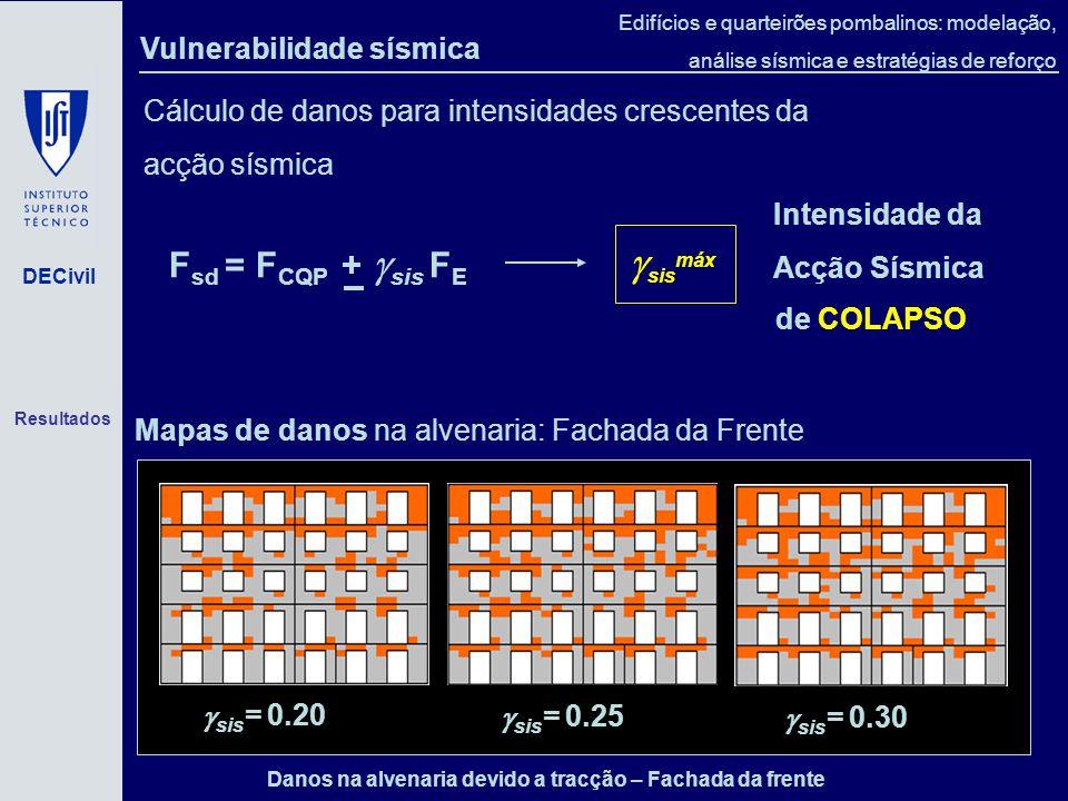 sismáx Fsd = FCQP + sis FE Vulnerabilidade sísmica