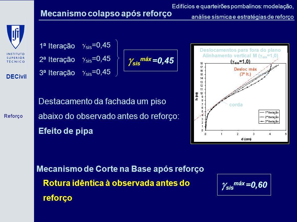 sismáx =0,45 sismáx =0,60 Mecanismo colapso após reforço