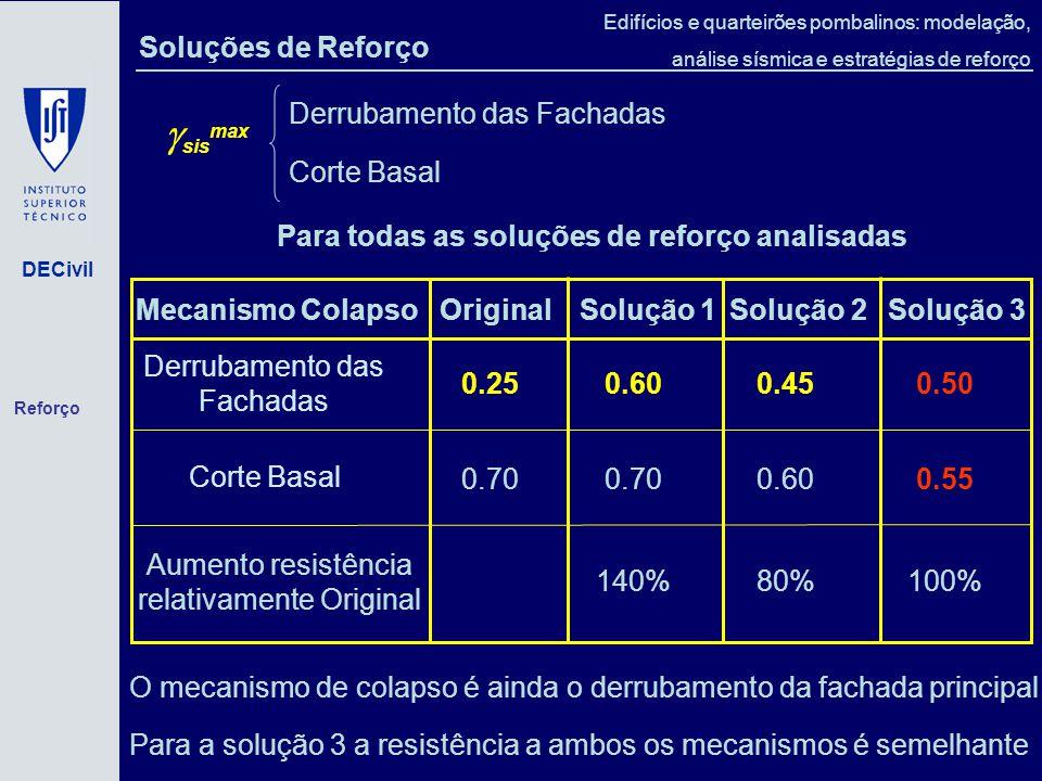 sismax Soluções de Reforço Derrubamento das Fachadas Corte Basal