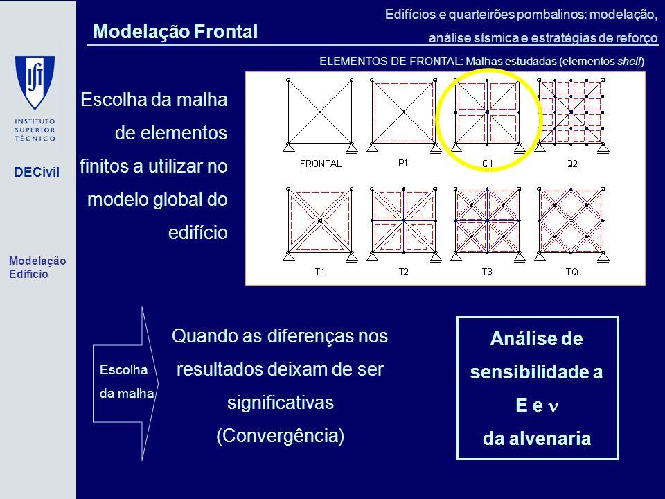 Análise de sensibilidade a E e  da alvenaria