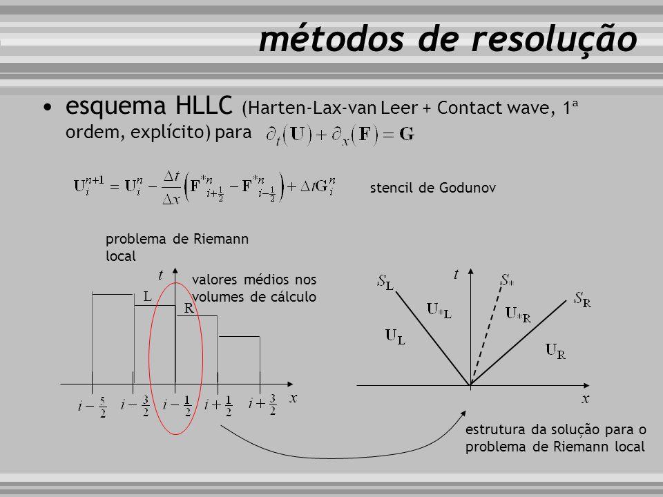 métodos de resolução esquema HLLC (Harten-Lax-van Leer + Contact wave, 1ª ordem, explícito) para. stencil de Godunov.