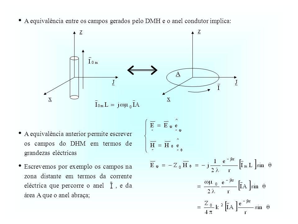A equivalência entre os campos gerados pelo DMH e o anel condutor implica: