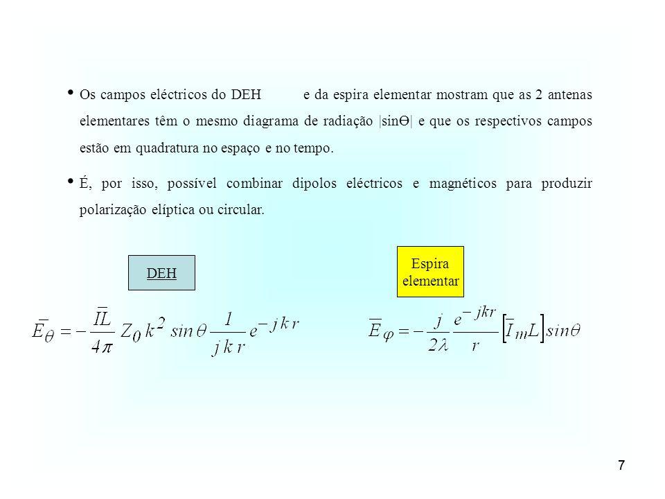 Os campos eléctricos do DEH e da espira elementar mostram que as 2 antenas elementares têm o mesmo diagrama de radiação |sinӨ| e que os respectivos campos estão em quadratura no espaço e no tempo.