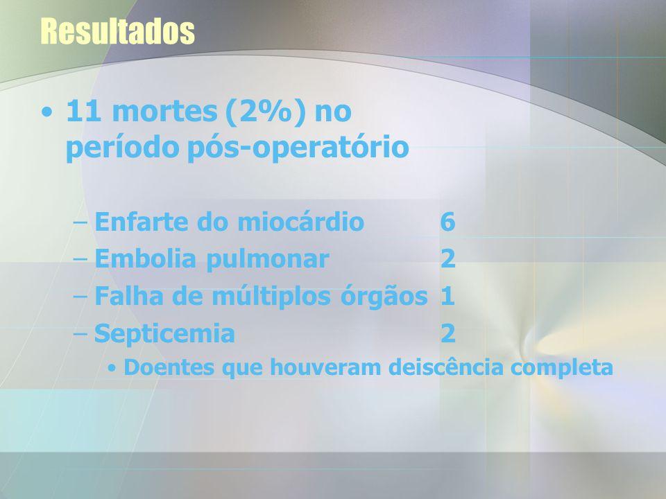 Resultados 11 mortes (2%) no período pós-operatório