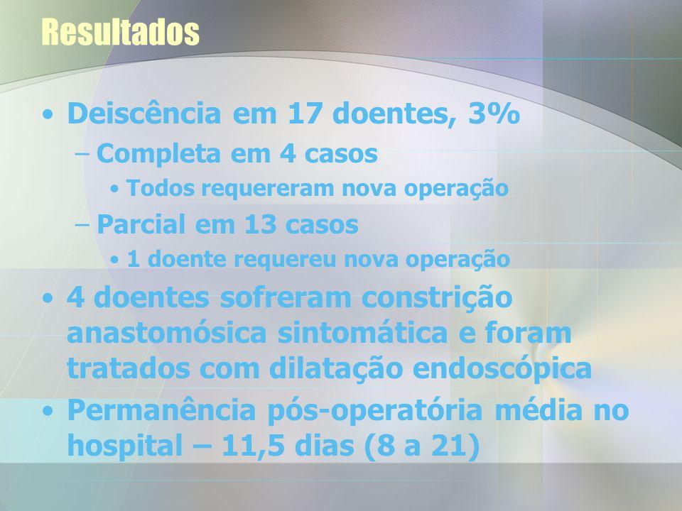 Resultados Deiscência em 17 doentes, 3%
