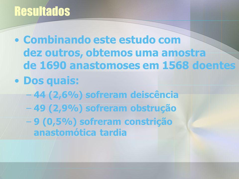 Resultados Combinando este estudo com dez outros, obtemos uma amostra de 1690 anastomoses em 1568 doentes.