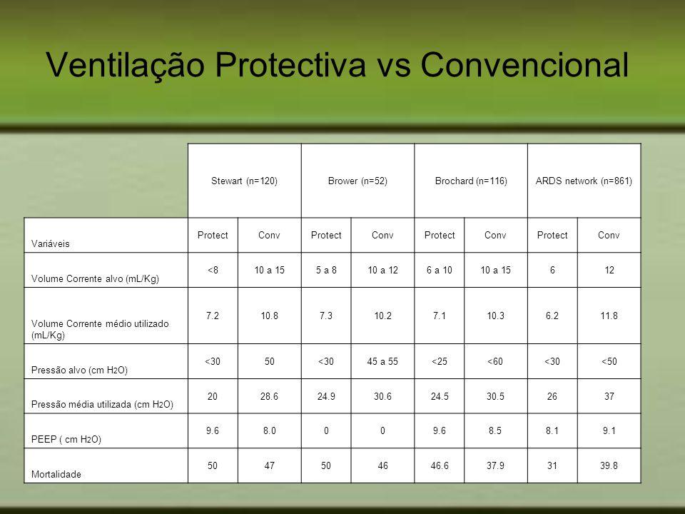 Ventilação Protectiva vs Convencional