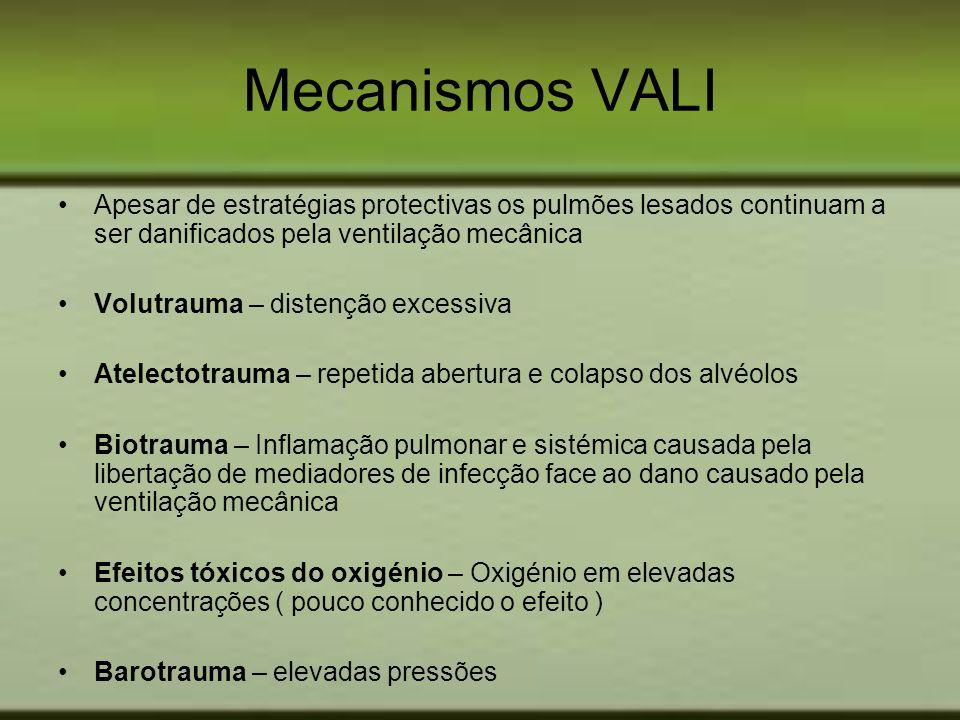 Mecanismos VALI Apesar de estratégias protectivas os pulmões lesados continuam a ser danificados pela ventilação mecânica.