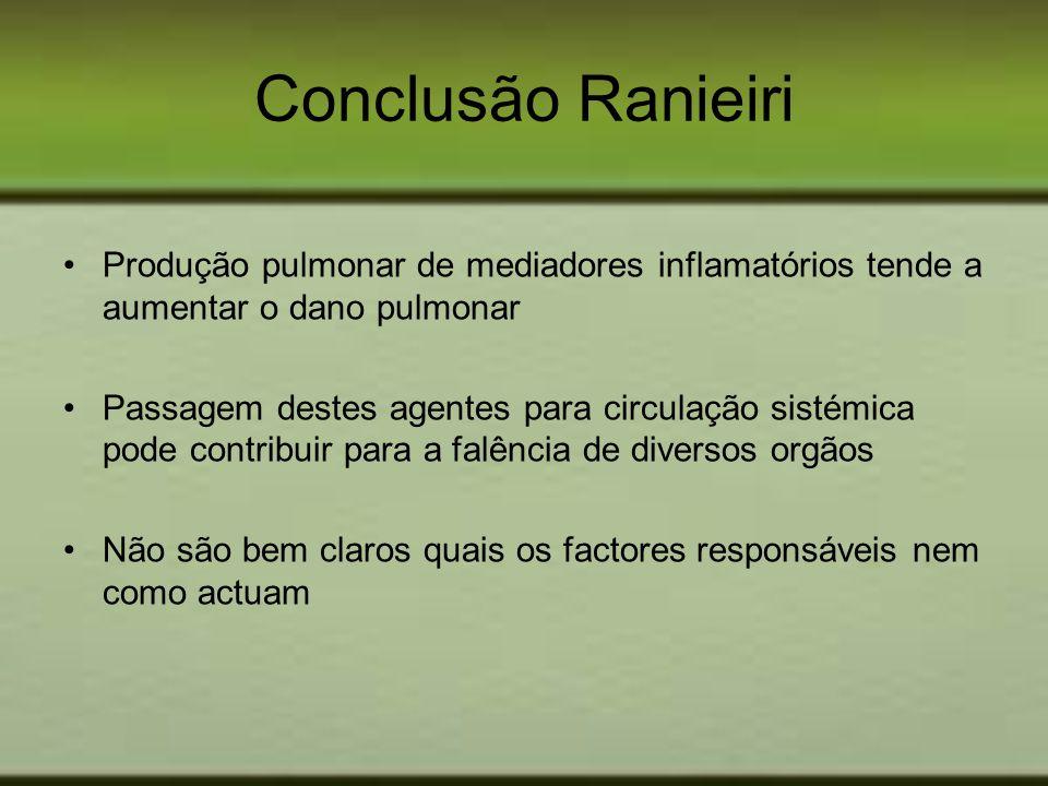 Conclusão Ranieiri Produção pulmonar de mediadores inflamatórios tende a aumentar o dano pulmonar.
