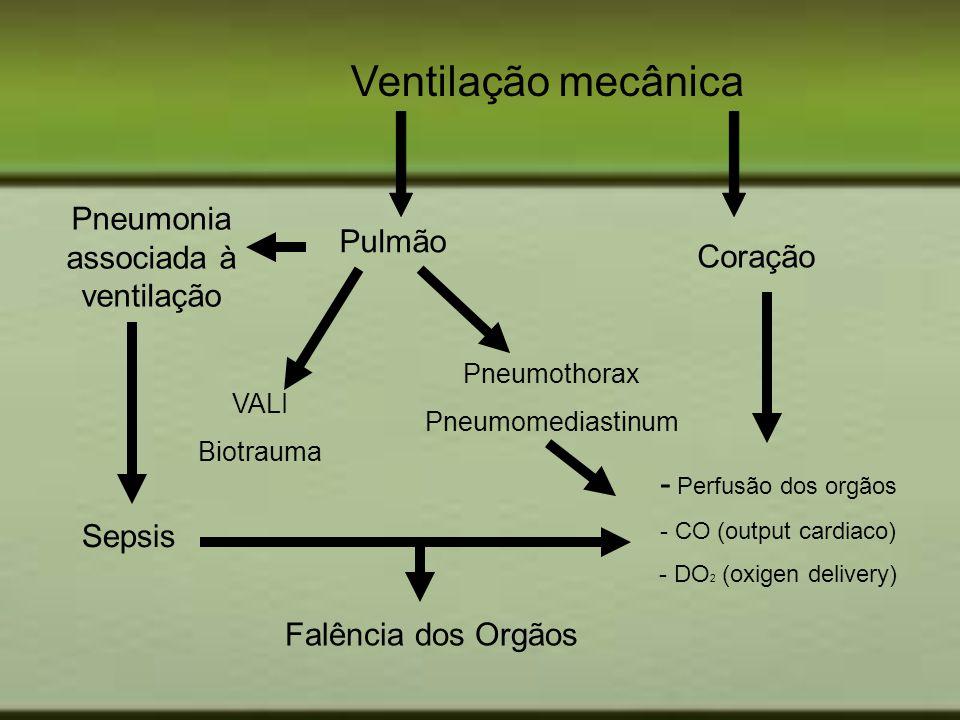 Pneumonia associada à ventilação