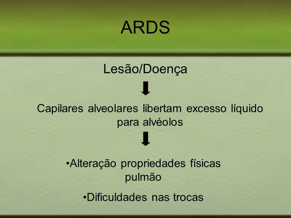 ARDS Lesão/Doença. Capilares alveolares libertam excesso líquido para alvéolos. Alteração propriedades físicas pulmão.