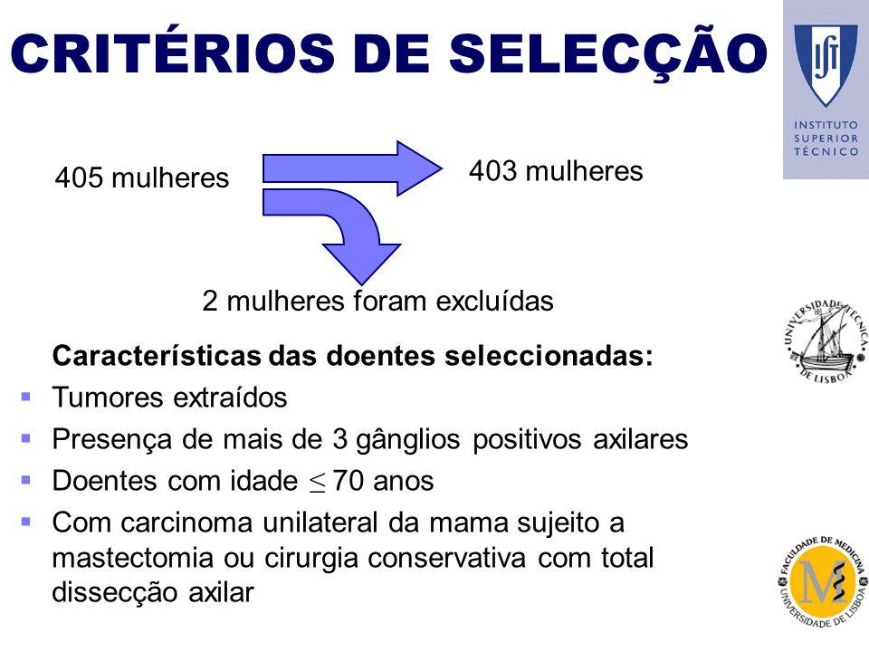 CRITÉRIOS DE SELECÇÃO 403 mulheres 405 mulheres