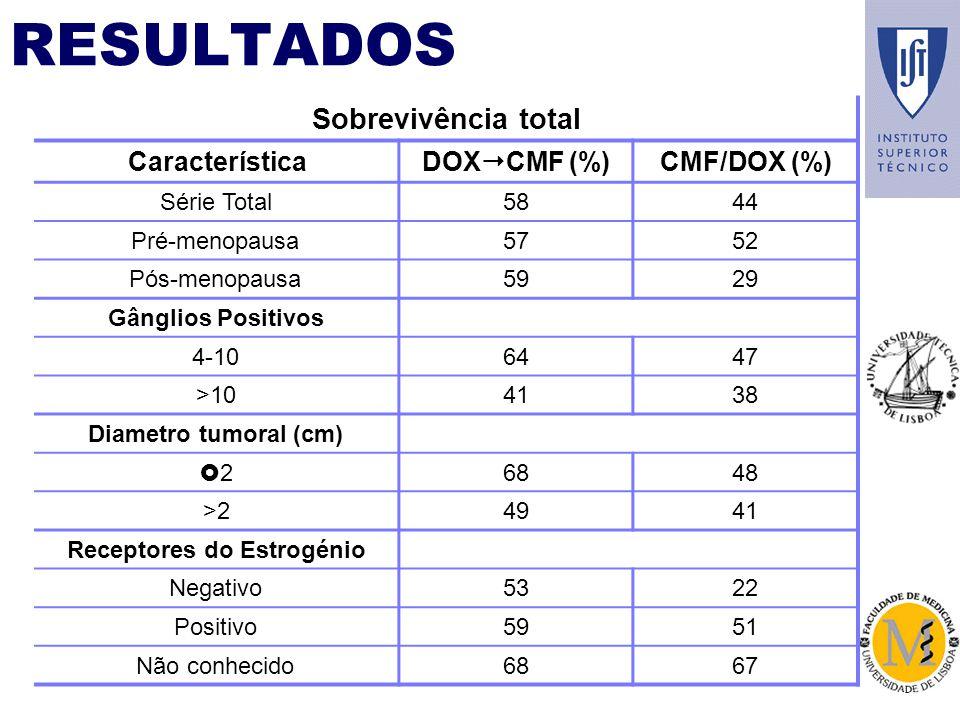 RESULTADOS Sobrevivência total Característica DOXCMF (%) CMF/DOX (%)