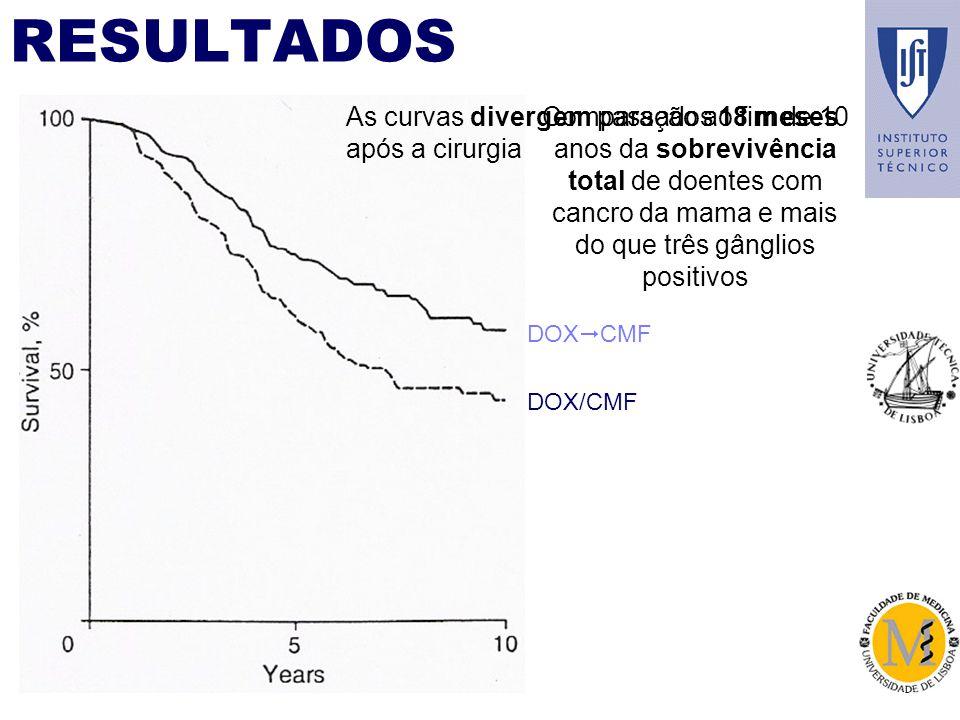 RESULTADOS As curvas divergem passados 18 meses após a cirurgia