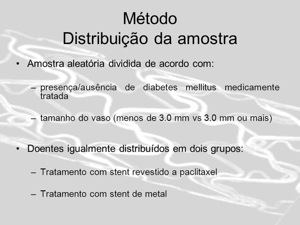 Método Distribuição da amostra