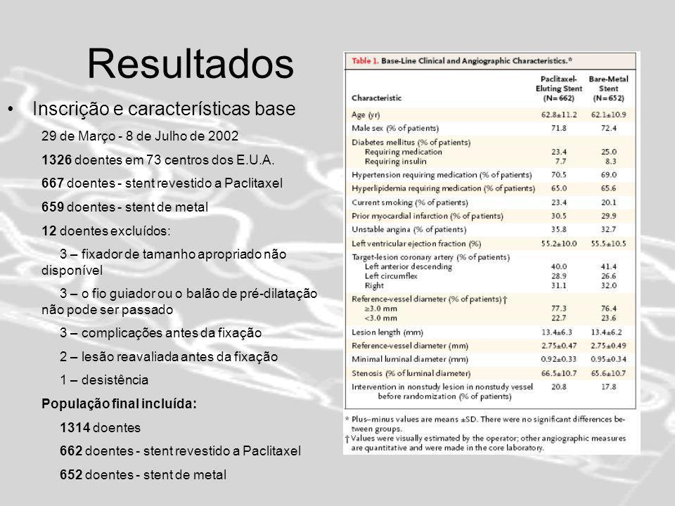Resultados Inscrição e características base