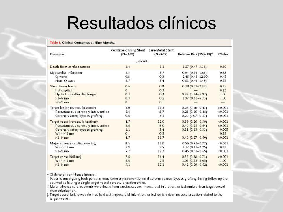 Resultados clínicos