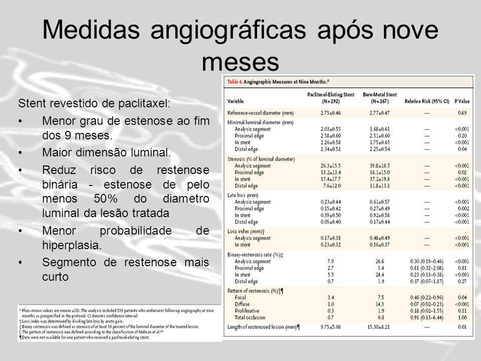 Medidas angiográficas após nove meses