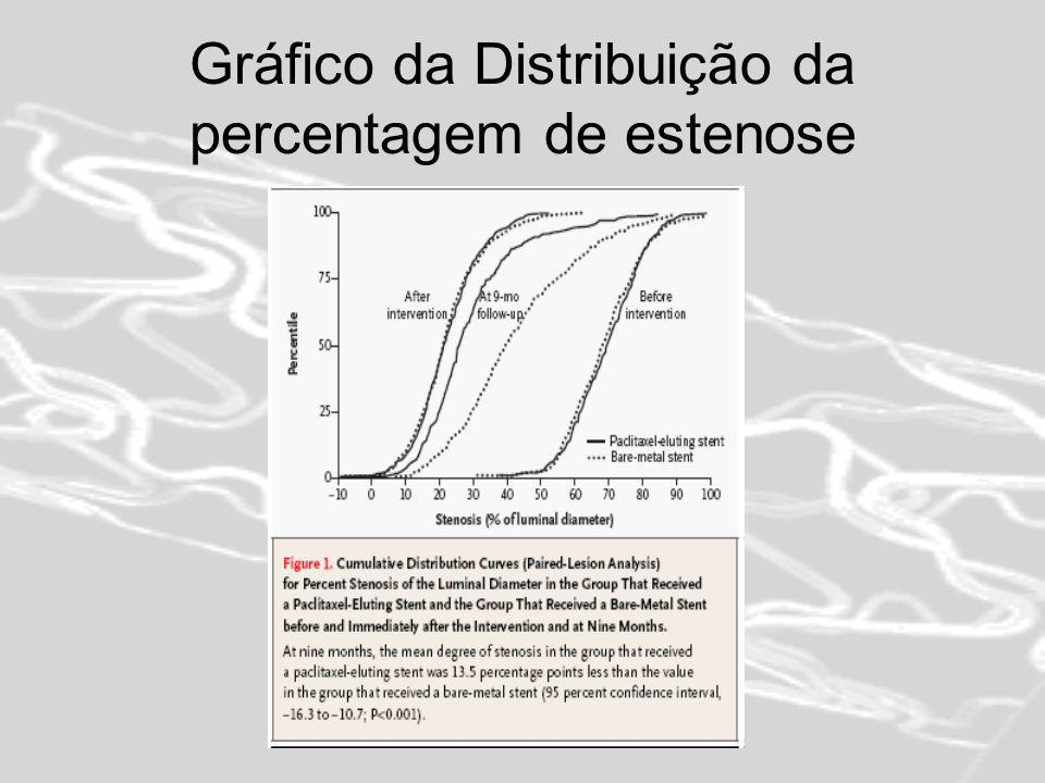 Gráfico da Distribuição da percentagem de estenose